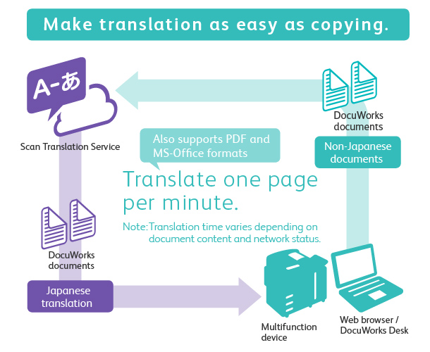 Make translation as easy as copying